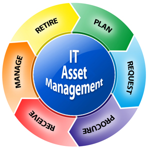 IT Asset Managment